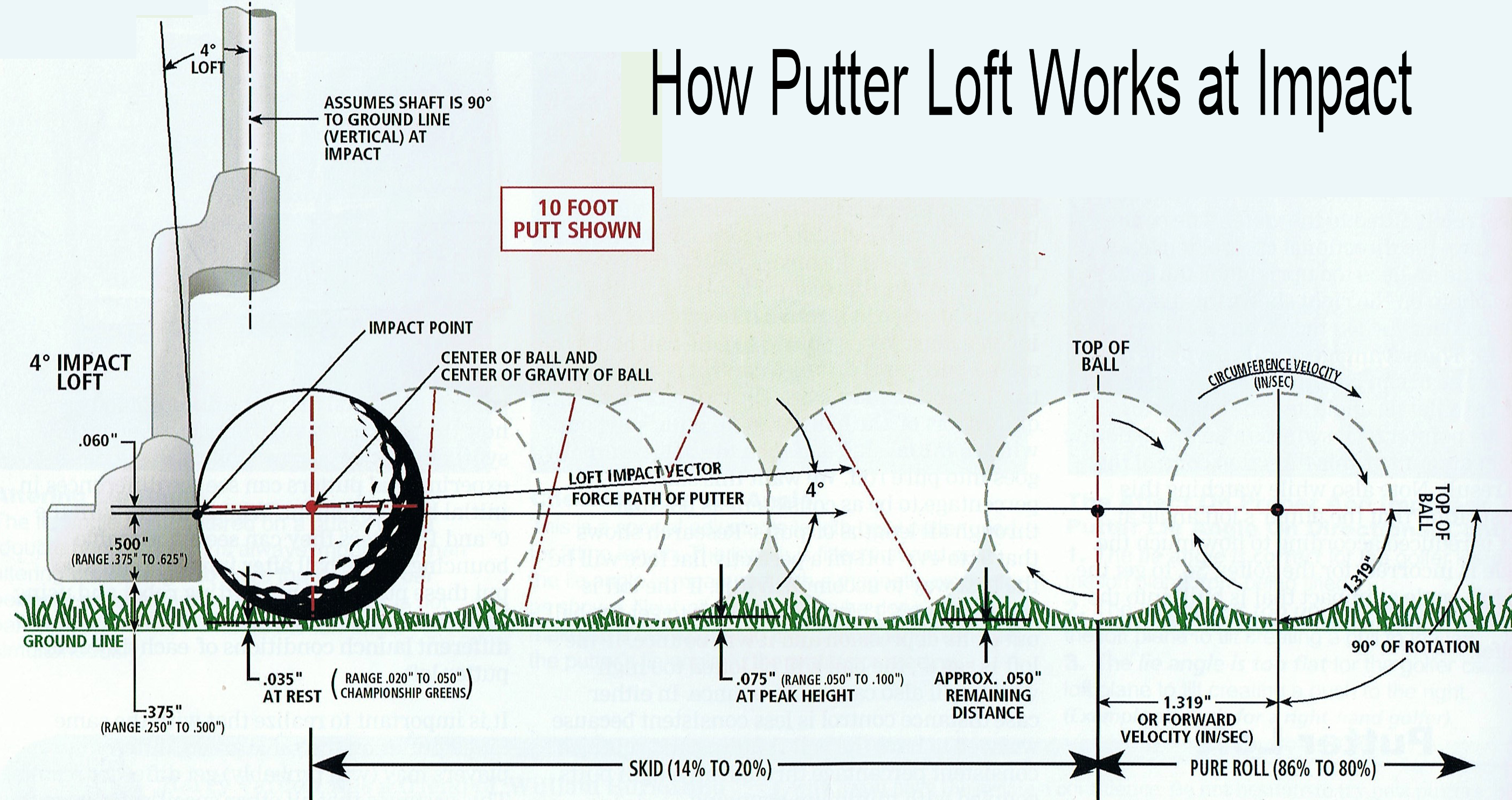 putter loft works at impact scanned copy from Maltby book